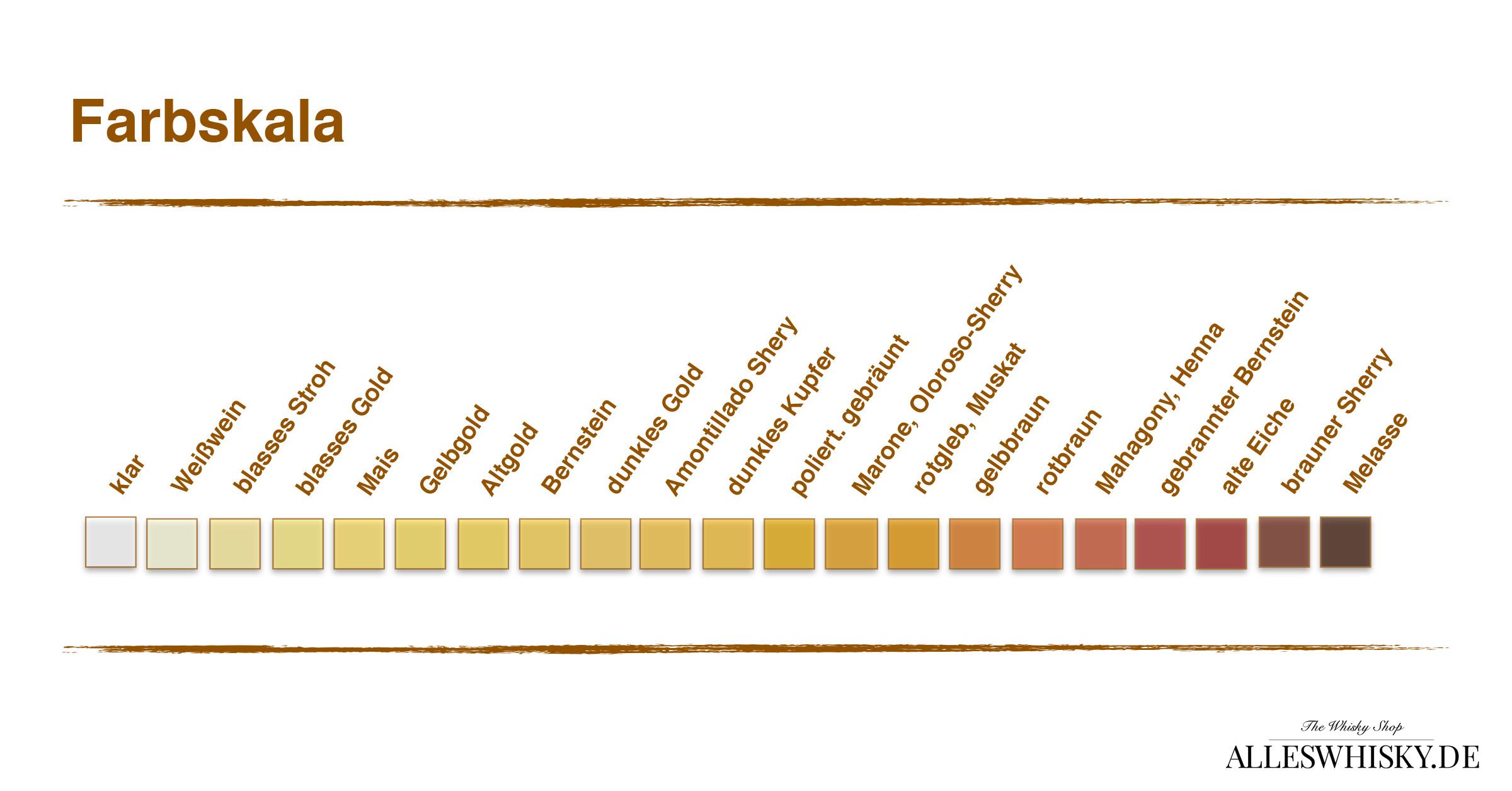 Fortlaufende Farbskala von reifenden Spirituosen
