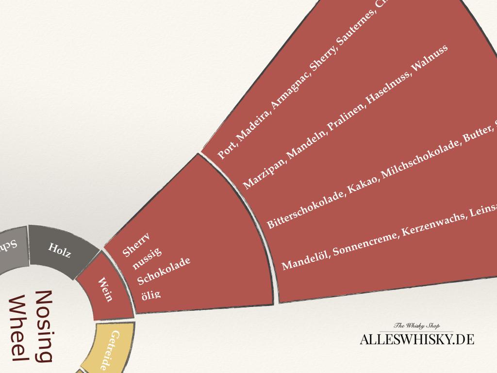 Whisky Nosing Wheel Deutsch - Segment Weinnoten