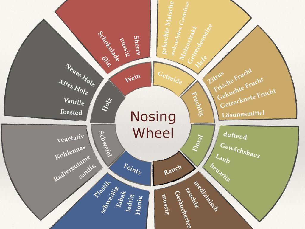 Whisky Nosing Wheel Deutsch mit Ebene 1 und 2